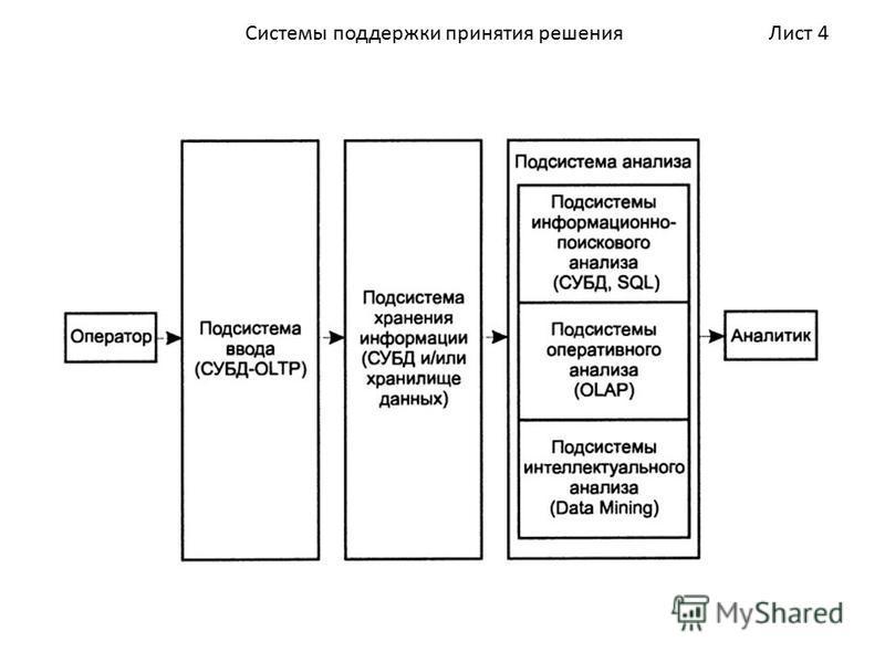 Лист 4Системы поддержки принятия решения