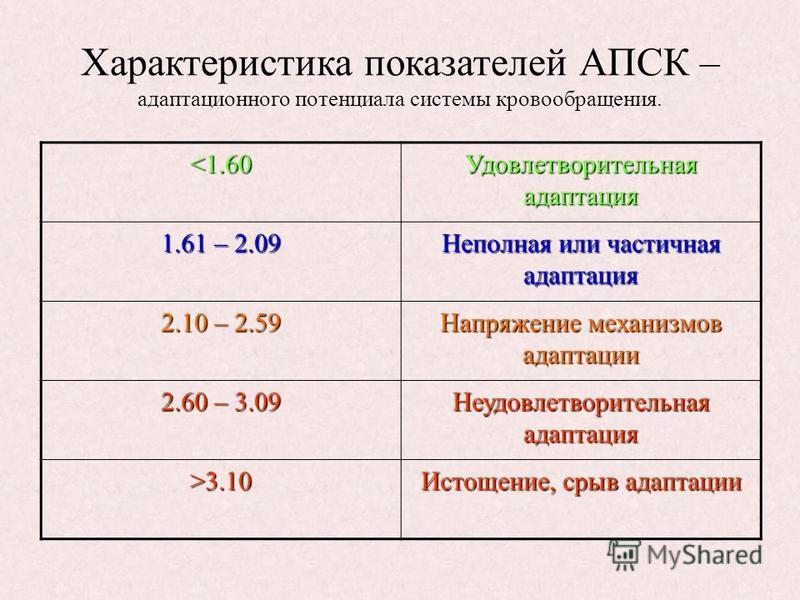 Характеристика показателей АПСК – адаптационного потенциала системы кровообращения. <1.60 Удовлетворительная адаптация 1.61 – 2.09 Неполная или частичная адаптация 2.10 – 2.59 Напряжение механизмов адаптации 2.60 – 3.09 Неудовлетворительная адаптация
