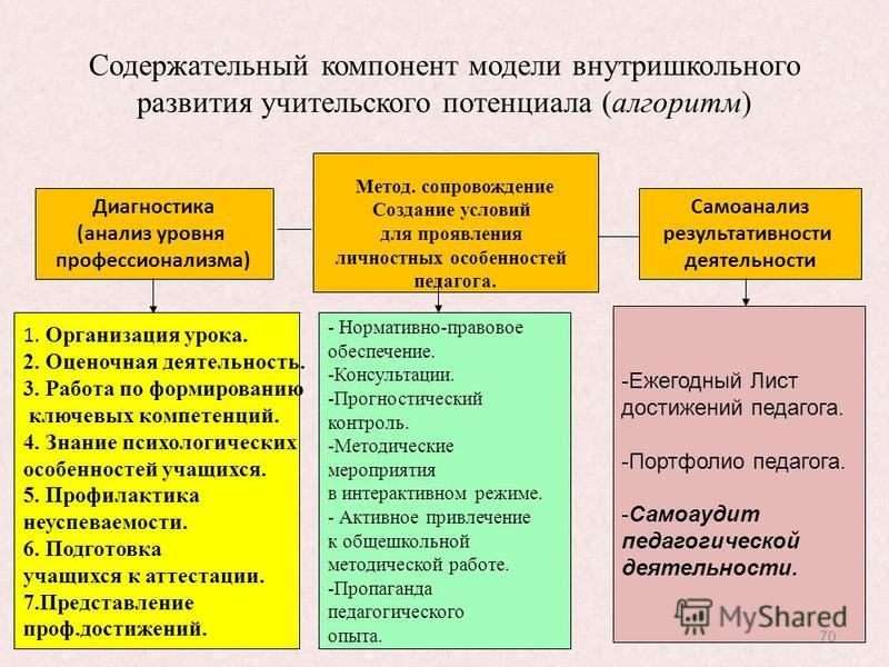 Содержательный компонент модели внутришкольного развития учительского потенциала (алгоритм) Диагностика (анализ уровня профессионализма) Метод. сопровождение Создание условий для проявления личностных особенностей педагога. Самоанализ результативност