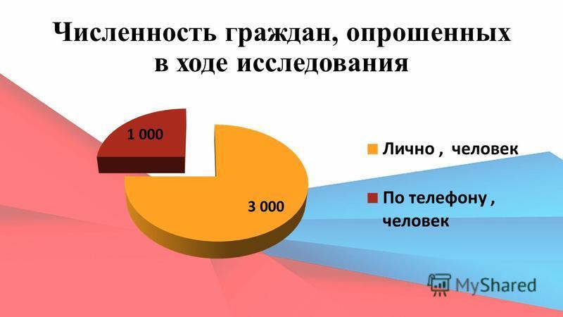 Численность граждан, опрошенных в ходе исследования