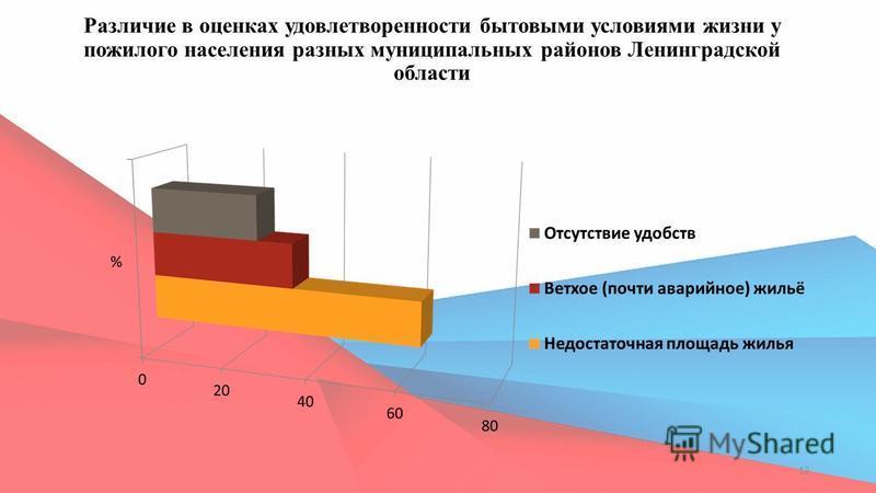 Различие в оценках удовлетворенности бытовыми условиями жизни у пожилого населения разных муниципальных районов Ленинградской области 12