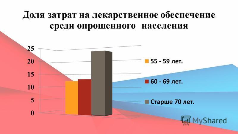 Доля затрат на лекарственное обеспечение среди опрошенного населения