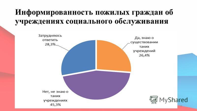 Информированность пожилых граждан об учреждениях социального обслуживания 18