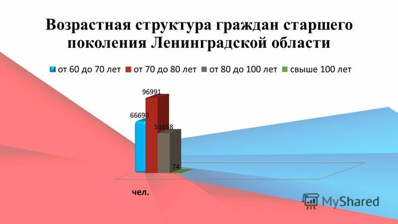 Возрастная структура граждан старшего поколения Ленинградской области