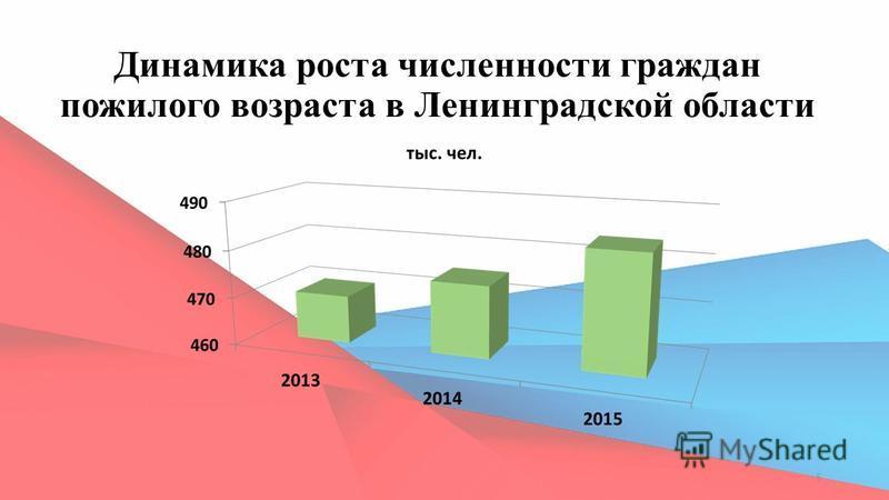 Динамика роста численности граждан пожилого возраста в Ленинградской области 5