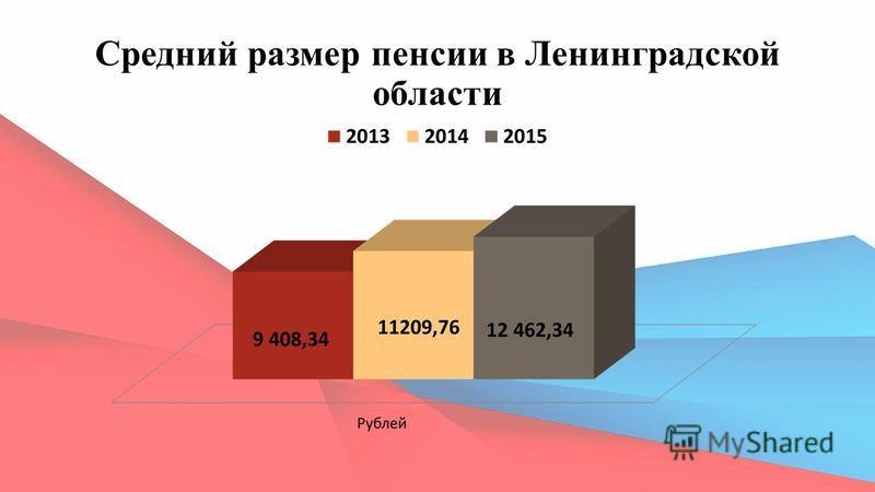 Средний размер пенсии в Ленинградской области