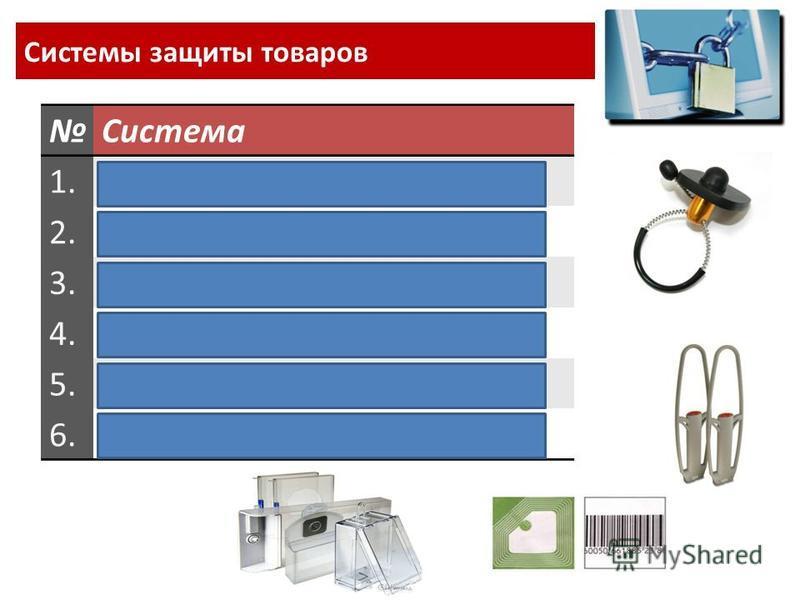 Системы защиты товаров Система 1. Визуальное наблюдение 2. Система слежения 3. Система «POS-Инспектор» 4. Система контроля доступа 5. Система пневмопочты 6. Радиочастотная система