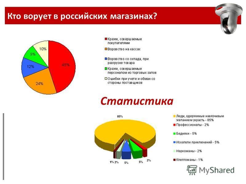 Кто ворует в российских магазинах? Статистика