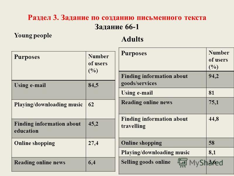 Раздел 3. Задание по созданию письменного текста Задание 66-1 Young people Purposes Number of users (%) Using e-mail84,5 Playing/downloading music62 Finding information about education 45,2 Online shopping27,4 Reading online news6,4 Adults Purposes N