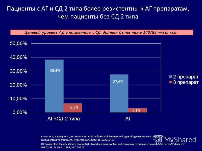 Пациенты с АГ и СД 2 типа более резистентный к АГ препаратам, чем пациенты без СД 2 типа Brown M.J., Castaigne A.,de Leeuw P.W., et al. Influence of diabetes and type of hypertension on response to antihypertensive treatment. Hypertension. 2000; 35:1