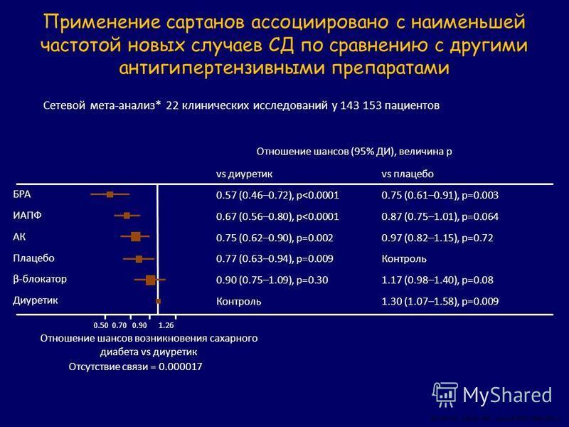 Применение сартанов ассоциировано с наименьшей частотой новых случаев СД по сравнению с другими антигипертензивными препаратами Elliott W., Meyer PM. Lancet 2007;369:201–7. Сетевой мета-анализ* 22 клинических исследований у 143 153 пациентов vs диуре