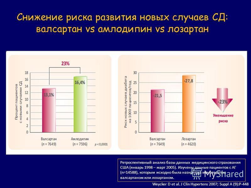 Weycker D et al. J Clin Hypertens 2007; Suppl A (9):P-448 Ретроспективный анализ базы данных медицинского страхования США (январь 1998 – март 2005). Изучены данные пациентов с АГ (n=14588), которым исходно была назначена монотерапия валсартаном или л