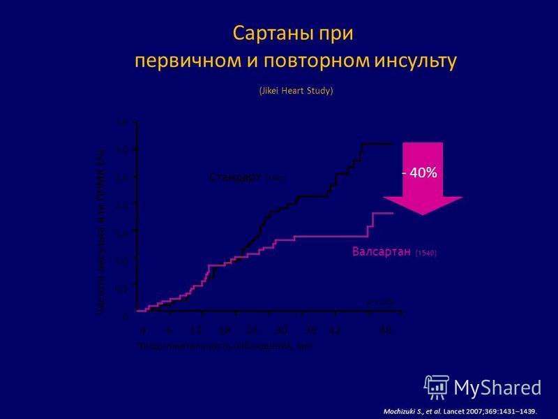 Сартаны при первичном и повторном инсульту (Jikei Heart Study) Mochizuki S., et al. Lancet 2007;369:1431–1439. 0 6 12 18 24 30 36 42 48 Продолжительность наблюдения, мес 3,53,02,52,01,51,00,503,53,02,52,01,51,00,50 Частота инсульта или ПНМК (%) p=0,0