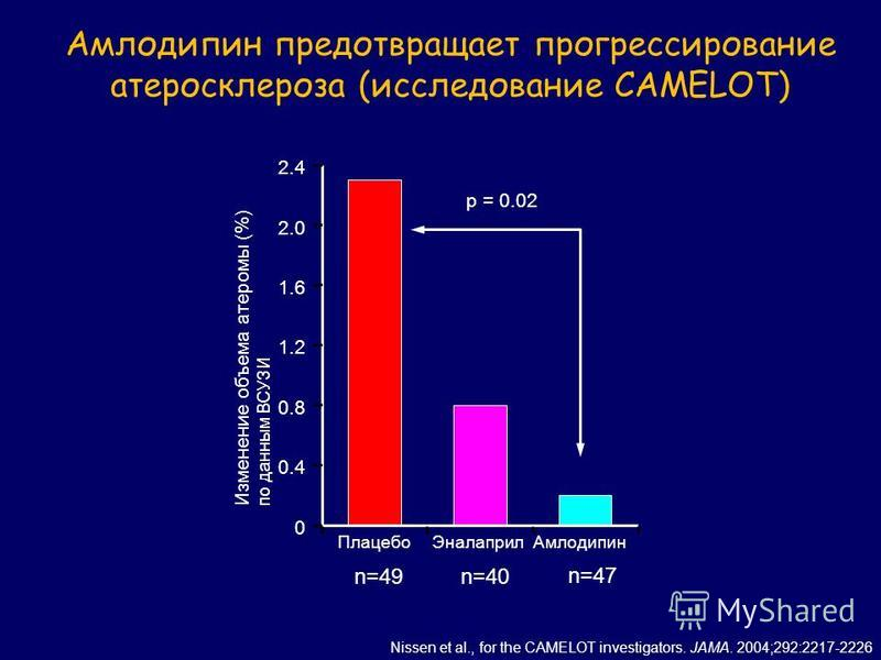 Амлодипин предотвращает прогрессирование атеросклероза (исследование CAMELOT) Nissen et al., for the CAMELOT investigators. JAMA. 2004;292:2217-2226 Плацебо ЭналаприлАмлодипин Изменение объема атеромы (%) по данным ВСУЗИ 0 0.4 0.8 1.2 1.6 2.0 2.4 p =