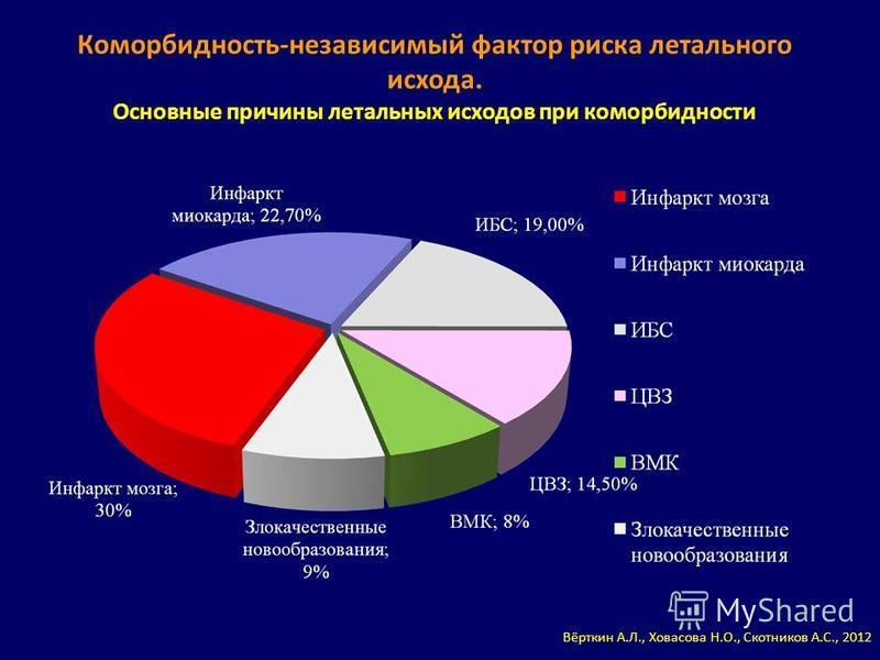 Коморбиюность-независимый фактор риска летального исхода. Основные причины летальных исходов при коморбидности Вёрткин А.Л., Ховасова Н.О., Скотников А.С., 2012