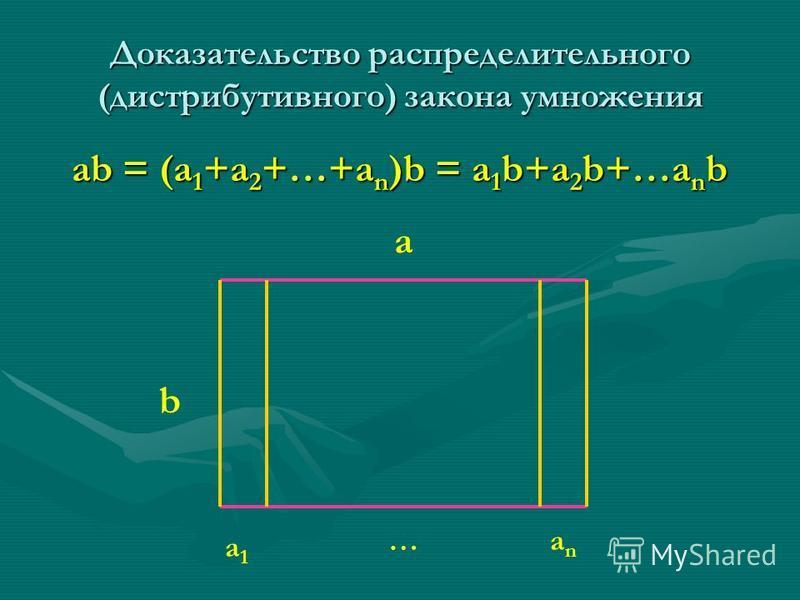 Доказательство распределительного (дистрибутивного) закона умножения ab = (a 1 +a 2 +…+a n )b = a 1 b+a 2 b+…a n b b anan a1a1 a …