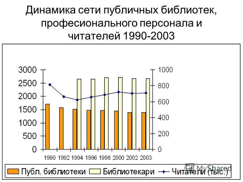 May 25, 2005Libraries and the New Media Klaipeda Динамика сети публичных библиотек, профессионального персонала и читателей 1990-2003