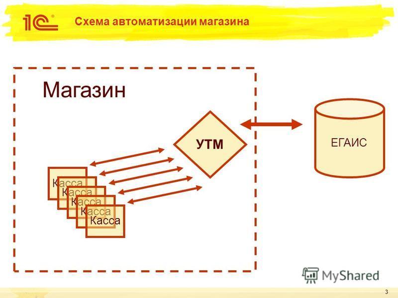 3 Схема автоматизации магазина ЕГАИС Касса Магазин Касса УТМ