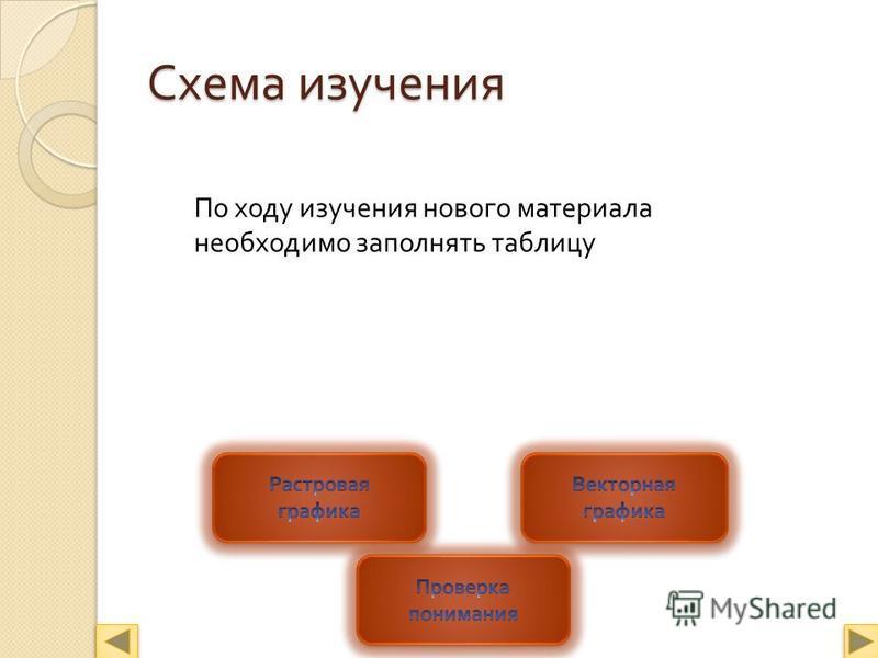 Схема изучения По ходу изучения нового материала необходимо заполнять таблицу