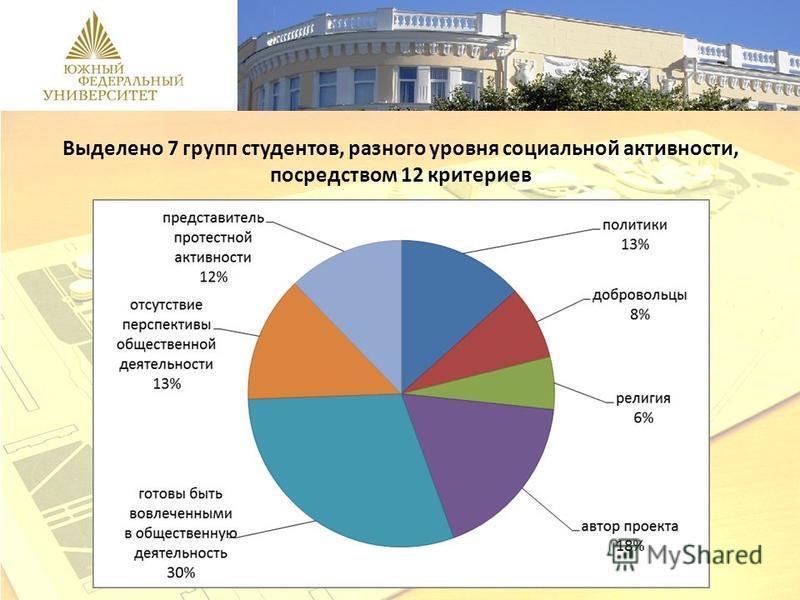 02.12.09 Выделено 7 групп студентов, разного уровня социальной активности, посредством 12 критериев