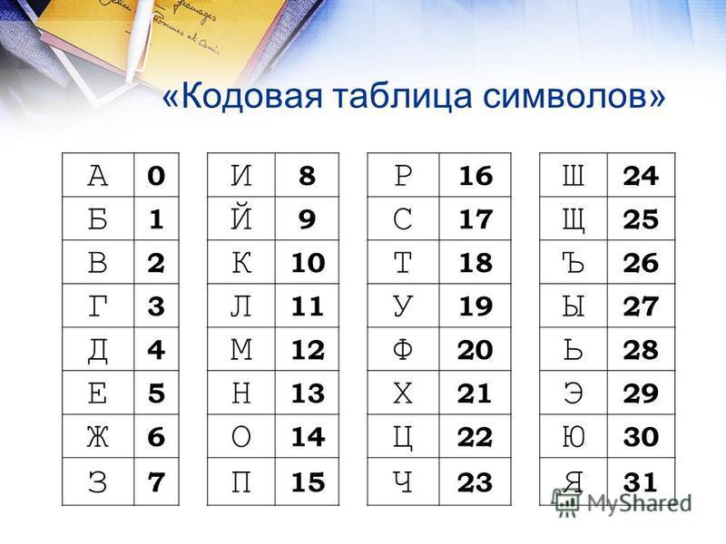 «Кодовая таблица символов» А 0 И 8 Р 16 Ш 24 Б 1 Й 9 С 17 Щ 25 В 2 К 10 Т 18 Ъ 26 Г 3 Л 11 У 19 Ы 27 Д 4 М 12 Ф 20 Ь 28 Е 5 Н 13 Х 21 Э 29 Ж 6 О 14 Ц 22 Ю 30 З 7 П 15 Ч 23 Я 31
