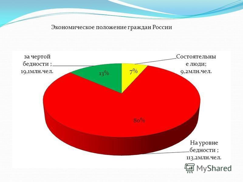 Экономическое положение граждан России 7% 13% 80%