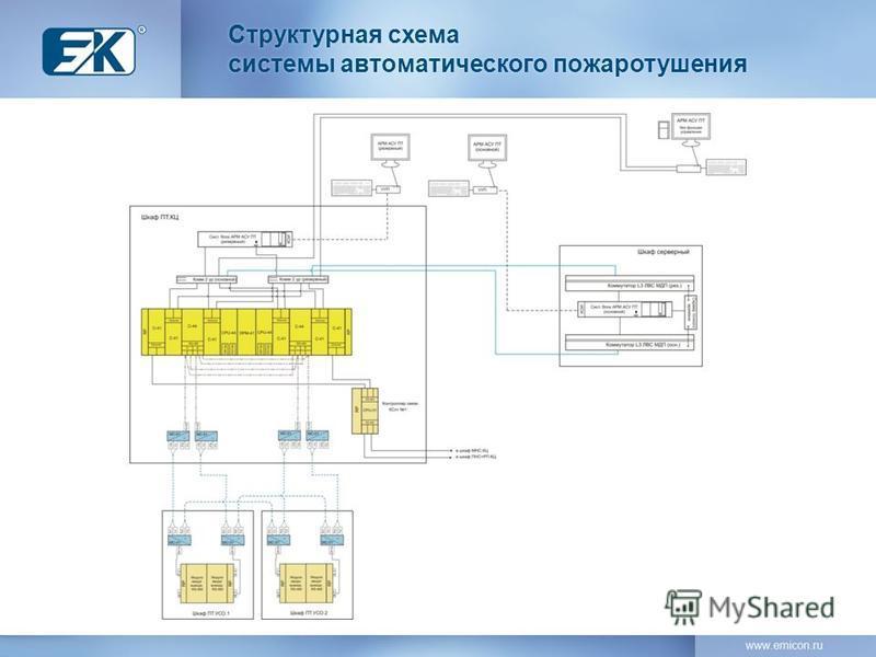 Структурная схема системы автоматического пожаротушения Структурная схема системы автоматического пожаротушения