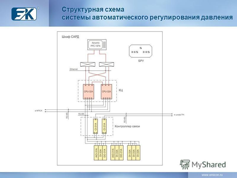 Структурная схема системы автоматического регулирования давления Структурная схема системы автоматического регулирования давления