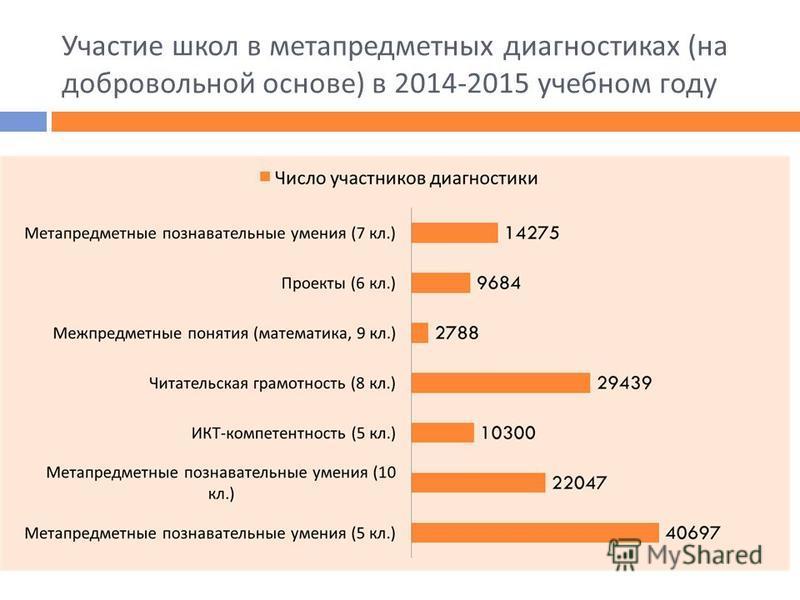 Участие школ в метапредметных диагностиках ( на добровольной основе ) в 2014-2015 учебном году