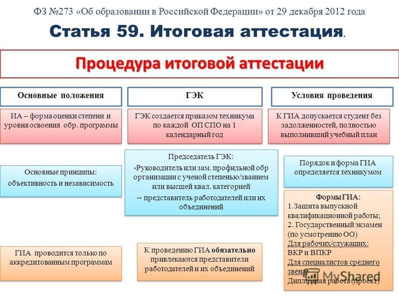 ФЗ 273 «Об образовании в Российской Федерации» от 29 декабря 2012 года Процедура итоговой аттестации Статья 59. Итоговая аттестация. ГИА проводится только по аккредитованным программам Формы ГИА: 1. Защита выпускной квалификационной работы; 2. Госуда