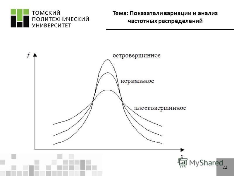 Тема: Показатели вариации и анализ частотных распределений 21 Эксцесс