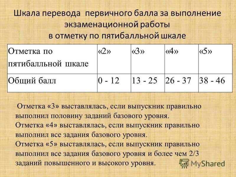 Шкала перевода первичного балла за выполнение экзаменационной работы в отметку по пятибалльной шкале Отметка по пятибалльной шкале «2»«3»«4»«5» Общий балл 0 - 1213 - 2526 - 3738 - 46 Отметка « 3 » выставлялась, если выпускник правильно выполнил полов