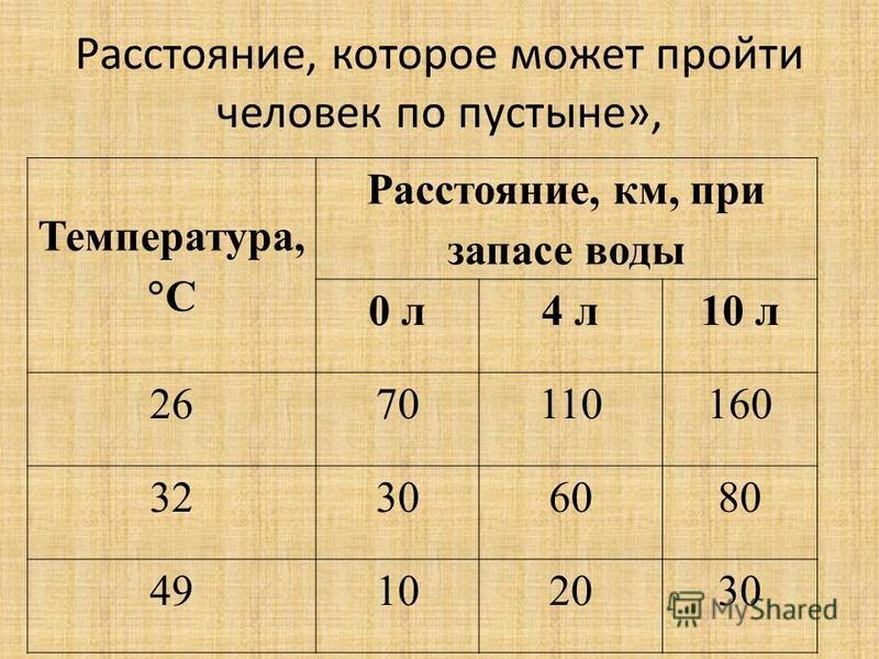 Расстояние, которое может пройти человек по пустыне», Температура, С Расстояние, км, при запасе воды 0 л 4 л 10 л 2670110160 32306080 49102030