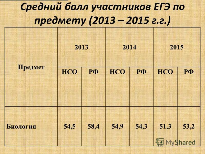 Средний балл участников ЕГЭ по предмету (2013 – 2015 г.г.) Предмет 201320142015 НСОРФНСОРФНСОРФ Биология 54,558,454,954,351,353,2