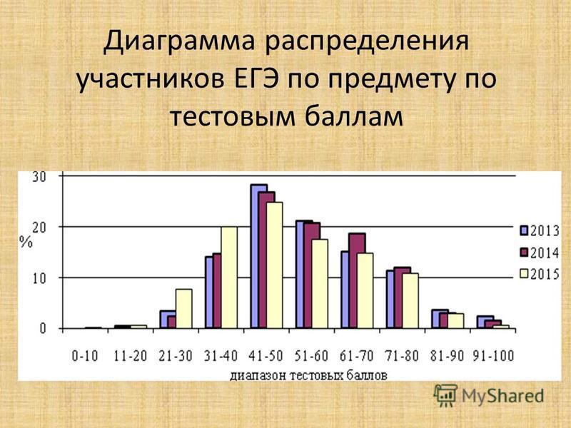 Диаграмма распределения участников ЕГЭ по предмету по тестовым баллам