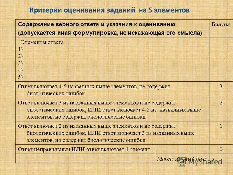 Содержание верного ответа и указания к оцениванию (допускается иная формулировка, не искажающая его смысла) Баллы Элементы ответа 1) 2) 3) 4) 5) Ответ включает 4-5 названных выше элементов, не содержит биологических ошибок 3 Ответ включает 3 из назва