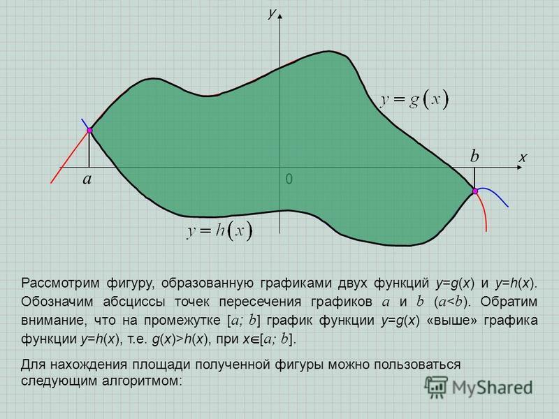 x y 0 a b Рассмотрим фигуру, образованную графиками двух функций y=g(x) и y=h(x). Обозначим абсциссы точек пересечения графиков a и b ( a h(x), при х [ а; b ]. Для нахождения площади полученной фигуры можно пользоваться следующим алгоритмом: