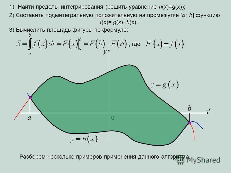 1)Найти пределы интегрирования (решить уравнение h(x)=g(x)); x 0 a b y 2) Составить подынтегральную положительную на промежутке [ a; b ] функцию f(x)= g(x)h(x); 3) Вычислить площадь фигуры по формуле:, где Разберем несколько примеров применения данно