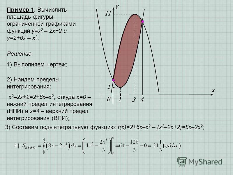 x y 01 1 3 1 4 Пример 1. Вычислить площадь фигуры, ограниченной графиками функций y=x 2 – 2x+2 и y=2+6x – x 2. Решение. 1) Выполняем чертеж; 2) Найдем пределы интегрирования: x 2 –2x+2=2+6x–x 2, откуда х=0 – нижний предел интегрирования (НПИ) и х=4 –