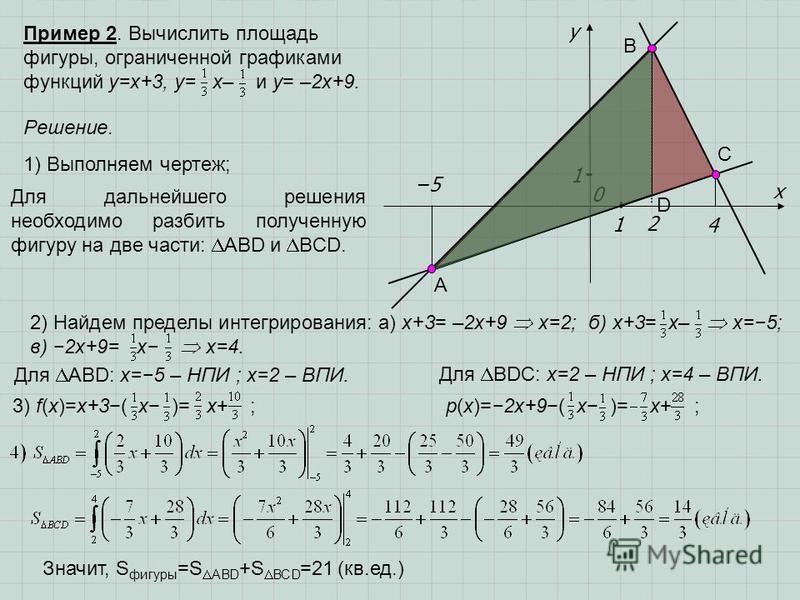 2) Найдем пределы интегрирования: а) x+3= –2x+9 x=2; б) x+3= x– x=5; в) 2x+9= x x=4. Пример 2. Вычислить площадь фигуры, ограниченной графиками функций y=x+3, y= x– и y= –2x+9. x y 0 1 1 2 4 5 Решение. 1) Выполняем чертеж; А В С D Для ABD: x=5 – НПИ