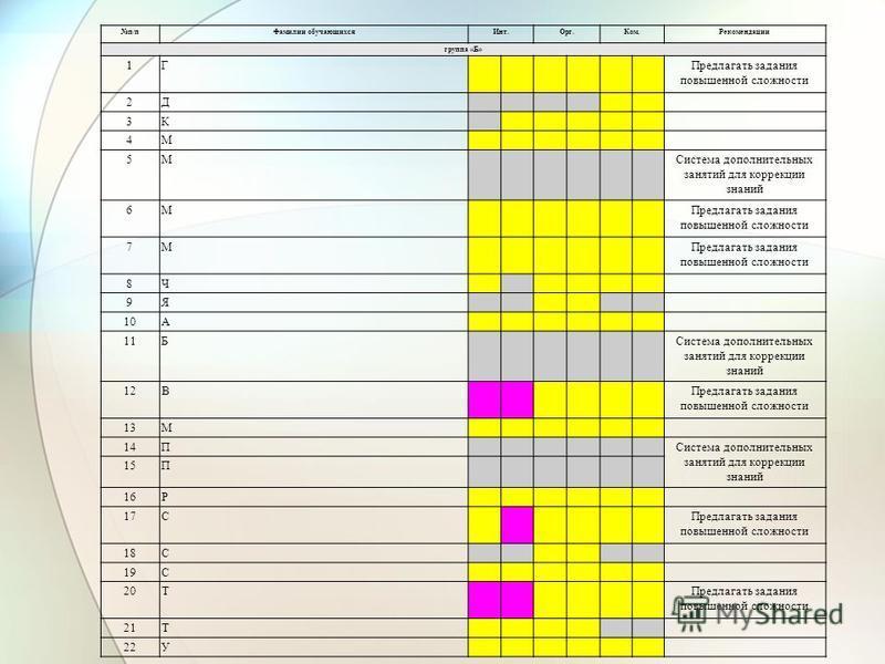 п/п Фамилии обучающихся Инт.Орг.Ком.Рекомендации группа «Б» 1Г Предлагать задания повышенной сложности 2Д 3К 4М 5М Система дополнительных занятий для коррекции знаний 6М Предлагать задания повышенной сложности 7М 8Ч 9Я 10А 11Б Система дополнительных
