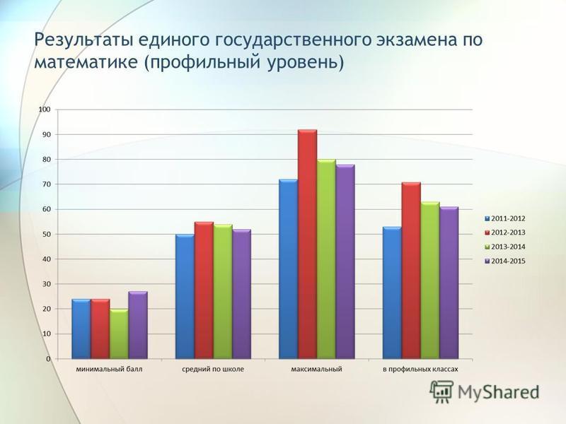 Результаты единого государственного экзамена по математике (профильный уровень)