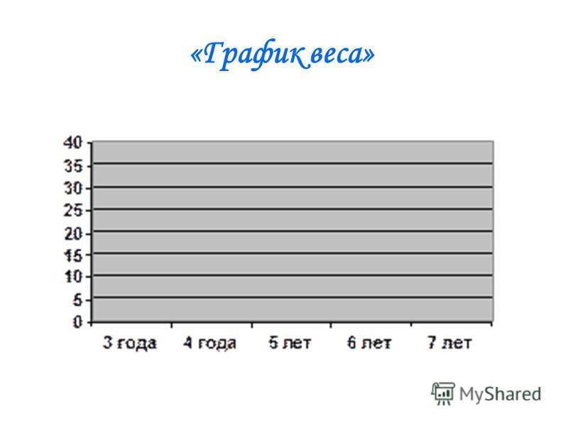 «График веса»