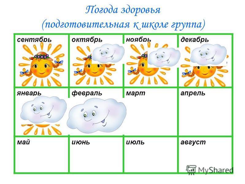Погода здоровья (подготовительная к школе группа) сентябрь октябрь ноябрь декабрь январь февраль март апрель май июнь июль август
