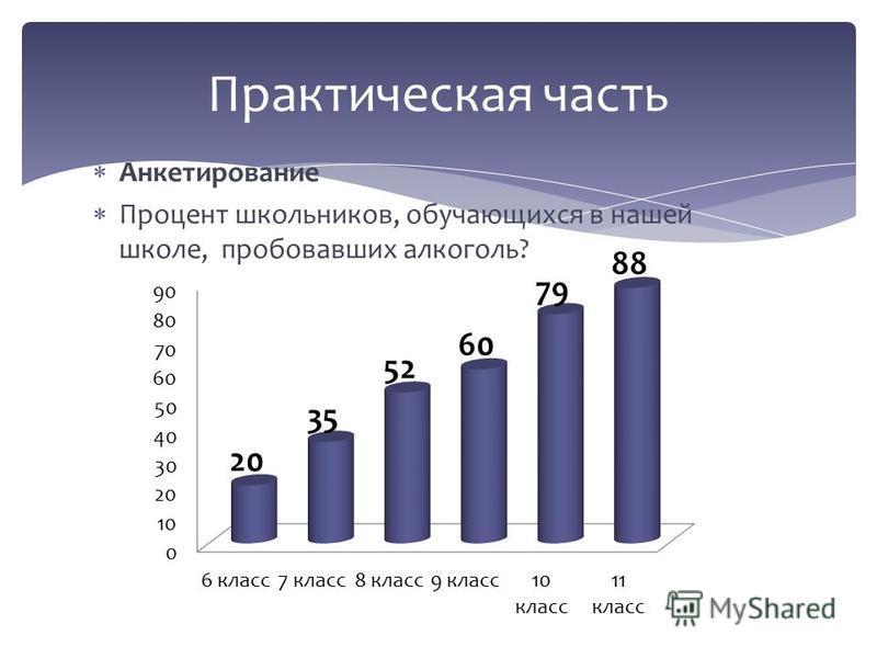 Анкетирование Процент школьников, обучающихся в нашей школе, пробовавших алкоголь? Практическая часть