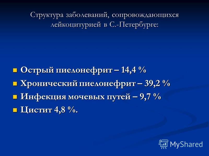 Структура заболеваний, сопровождающихся лейкоцитурией в С.-Петербурге: Острый пиелонефрит – 14,4 % Острый пиелонефрит – 14,4 % Хронический пиелонефрит – 39,2 % Хронический пиелонефрит – 39,2 % Инфекция мочевых путей – 9,7 % Инфекция мочевых путей – 9