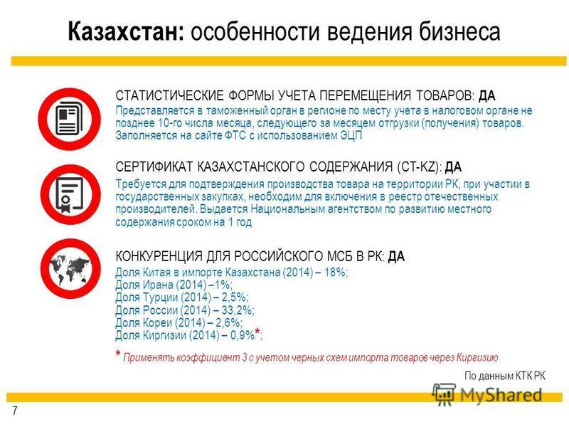 Казахстан: особенности ведения бизнеса КОНКУРЕНЦИЯ ДЛЯ РОССИЙСКОГО МСБ В РК: ДА Доля Китая в импорте Казахстана (2014) – 18%; Доля Ирана (2014) –1%; Доля Турции (2014) – 2,5%; Доля России (2014) – 33,2%; Доля Кореи (2014) – 2,6%; Доля Киргизии (2014)