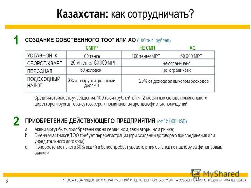Казахстан: как сотрудничать? СОЗДАНИЕ СОБСТВЕННОГО ТОО* ИЛИ АО (100 тыс. рублей) * ТОО – ТОВАРИЩЕСТВО С ОГРАНИЧЕННОЙ ОТВЕТСТВЕННОСТЬЮ, ** СМП – СУБЬЕКТ МАЛОГО ПРЕДПРИНИМАТЕЛЬСТВА не ограничено СМП** УСТАВНОЙ_К ОБОРОТ/КВАРТ ПОДОХОДНЫЙ НАЛОГ ПЕРСОНАЛ 1