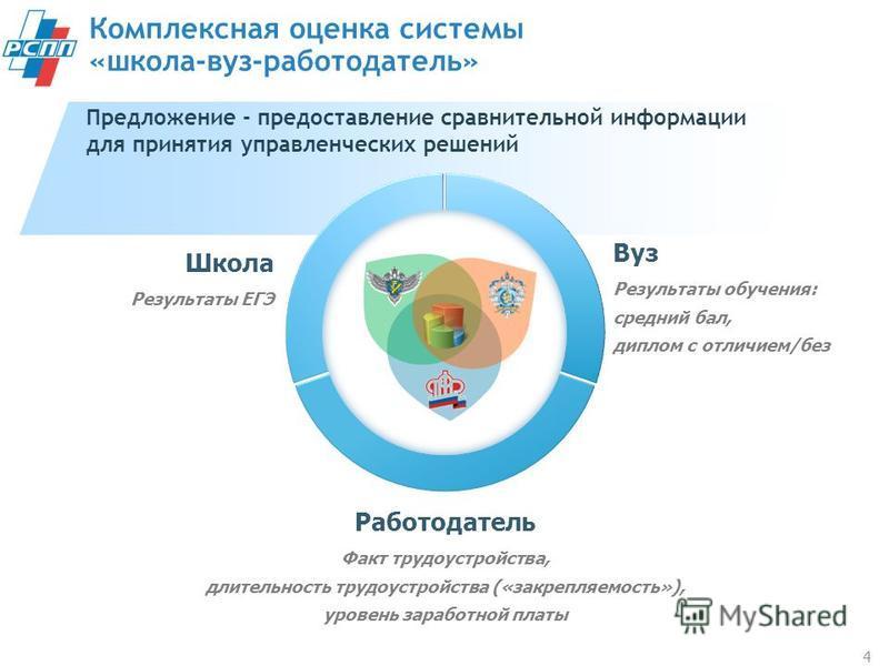Предложение - предоставление сравнительной информации для принятия управленческих решений Комплексная оценка системы «школа-вуз-работодатель» 4 Работодатель Факт трудоустройства, длительность трудоустройства («закрепляемость»), уровень заработной пла