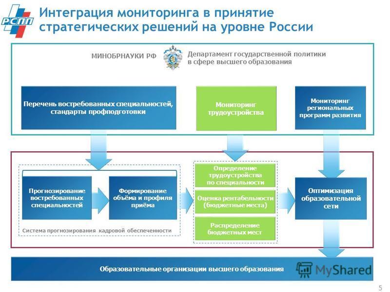 Интеграция мониторинга в принятие стратегических решений на уровне России 5 МИНОБРНАУКИ РФ Департамент государственной политики в сфере высшего образования Перечень востребованных специальностей, стандарты профподготовки Мониторинг трудоустройства Мо